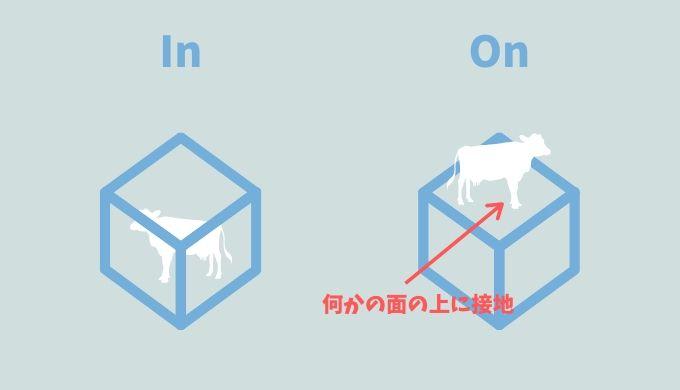 【イラストまるわかり】前置詞「In」と「On」の違いを徹底図解してみた