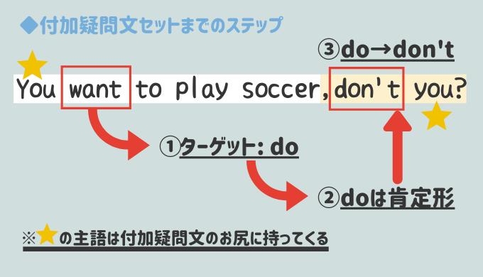 付加疑問文「〜だよね?」を完璧に使いこなすたった3つのステップ
