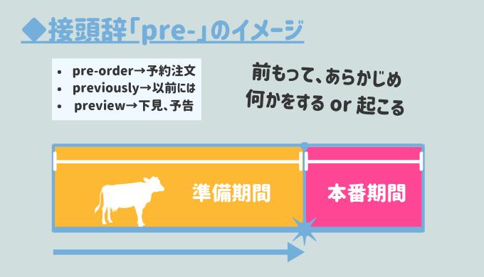 【pro もセットで】接頭辞「pre-」が付く単語の意味をイメージで完全攻略!