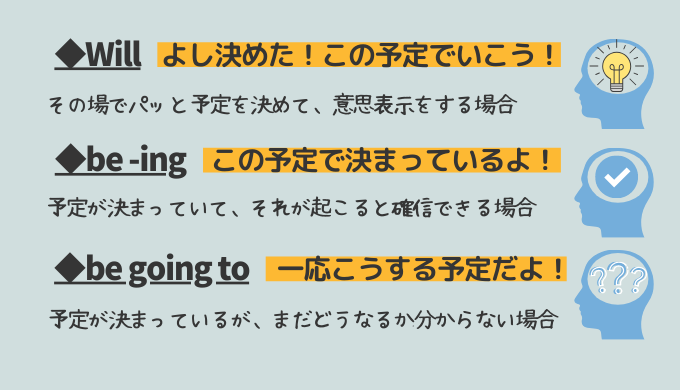 未来の予定を表す英語【will, be -ing, be going to】の違いをイラスト図解します