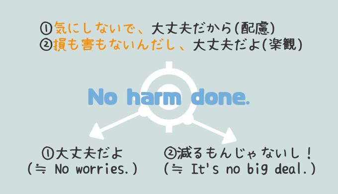 No harm done. は意味よりもコアイメージ【大丈夫だ、問題ない】を掴んで完璧に使いこなそう!