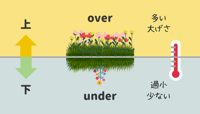 【イメージ図解】接頭辞「over-」と「under-」はセットで覚えると楽!