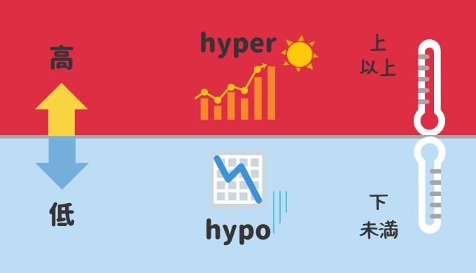 【イメージ図解】接頭辞「hyper-」と「hypo-」はセットで覚えると楽!